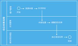 流程引擎(OA办公)